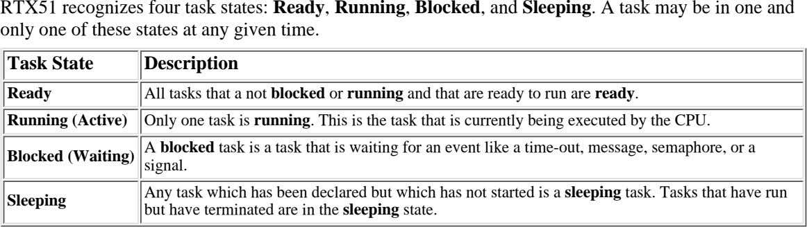 RTX51 recognizes four task states: Ready, Running, Blocked, and Sleeping. A task may be in