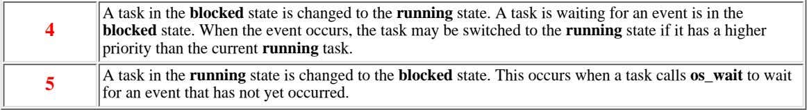 A task in the blocked state is changed to the running state. A task is