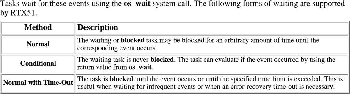Tasks wait for these events using the os_wait system call. The following forms of waiting