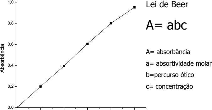 1,0 Lei de Beer 0,8 A= abc 0,6 0,4 0,2 A= absorbância a= absortividade molar