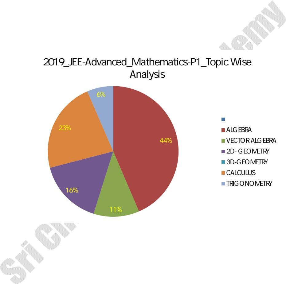 2019_JEE-Advanced_Mathematics-P1_Topic Wise Analysis 6% 23% 44% ALGEBRA VECTOR ALGEBRA 2D- GEOMETRY 3D-GEOMETRY