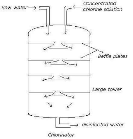 Advantages of chlorination: i) it is effective and economical. ii) It is stable, require small space