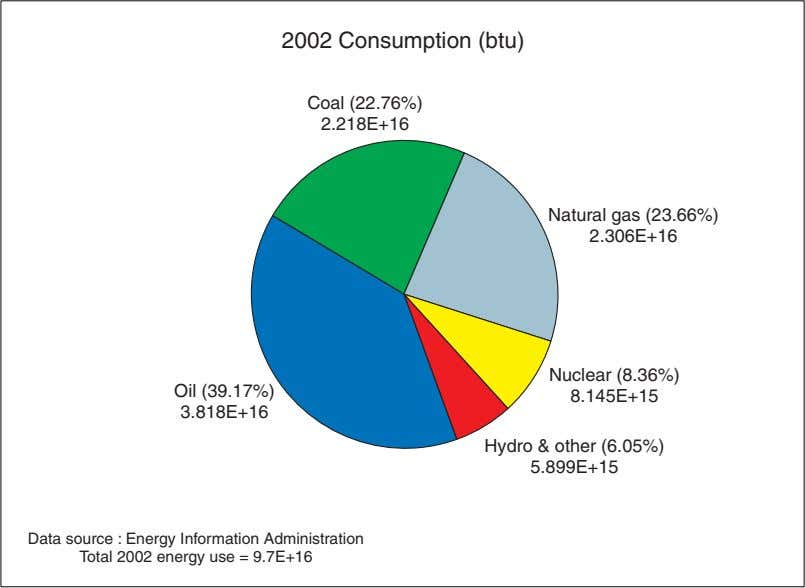2002 Consumption (btu) Coal (22.76%) 2.218E+16 Natural gas (23.66%) 2.306E+16 Nuclear (8.36%) Oil (39.17%)