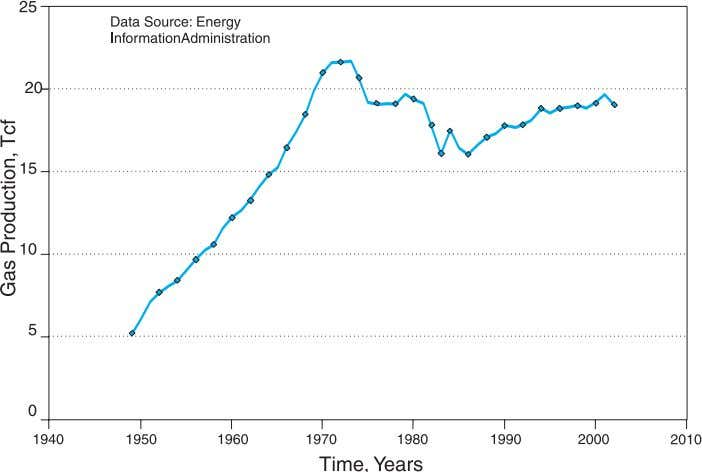 Coalbed Methane: Principles and Practices Fig. 1.5—U.S. natural gas production. 350 Data Source: Energy Information