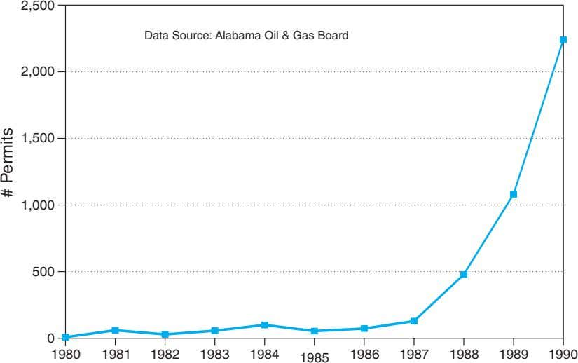 2,500 Data Source: Alabama Oil & Gas Board 2,000 1,500 1,000 500 0 1980 1981