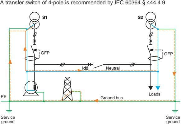 A transfer switch of 4-pole is recommended by IEC 60364 § 444.4.9. S1 S2 GFP