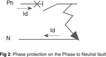 Ph Id Id N Fig 2: Phase protection on the Phase to Neutral fault