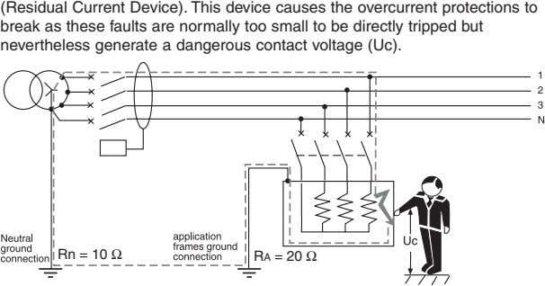 (Residual Current Device). This device causes the overcurrent protections to break as these faults are