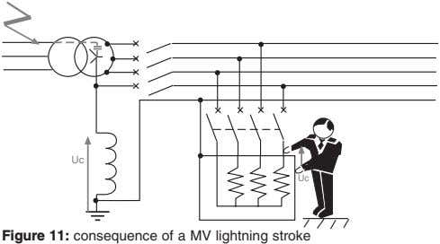 Uc Uc Figure 11: consequence of a MV lightning stroke