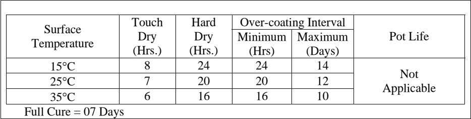 Touch Hard Over-coating Interval Surface Dry Dry Minimum Maximum Pot Life Temperature (Hrs.) (Hrs.) (Hrs)