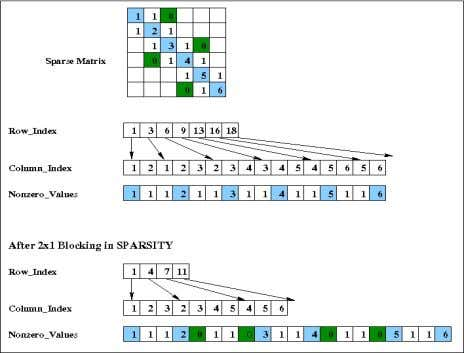 is relatively low during matrix vector multiplication. Ad- Figure 2. The sparse matrix storage formats in