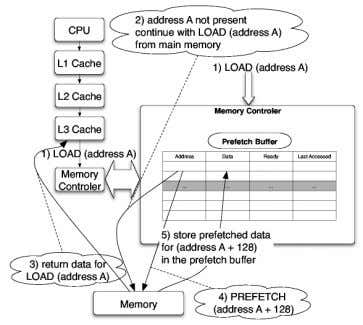 Figure 4. A memory prefetcher implementa- tion. access patterns. It is modeled by adding a