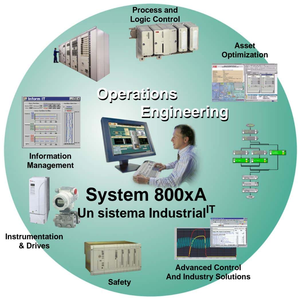 Process and Logic Control Asset Optimization OperationsOperations EngineeringEngineering Information Management