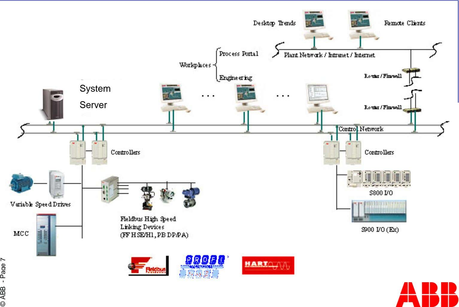 System Server © ABB - Page 7