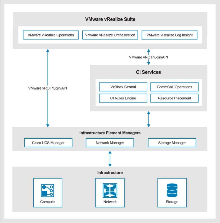 with a VM. The following illustration provides an overview of how VxBlock Central uses VMware vRealize: