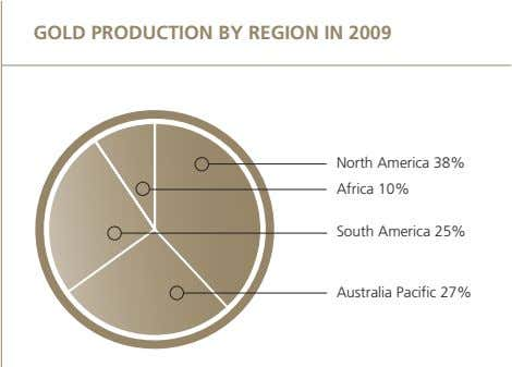 GOLD PRODUCTION BY REGION IN 2009 North America 38% Africa 10% South America 25% Australia