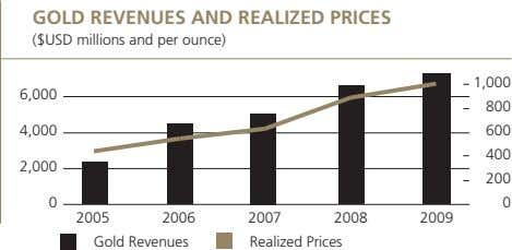 GOLD REVENUES AND REALIZED PRICES ($USD millions and per ounce) 1,000 6,000 800 4,000 600