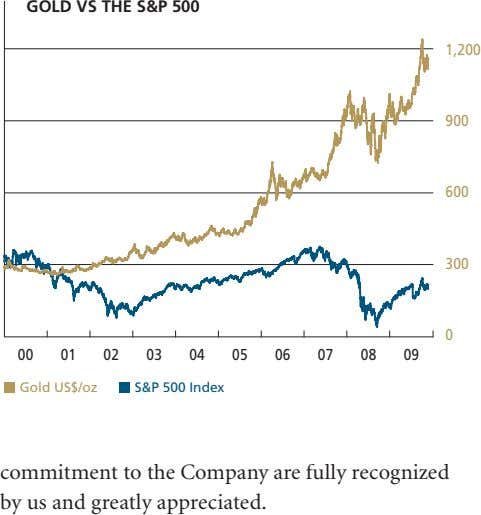GOLD VS THE S&P 500 1,200 900 600 300 0 00 01 02 03 04