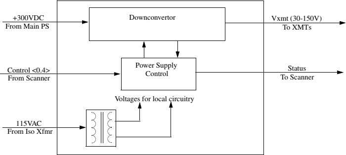 +300VDC Downconvertor Vxmt (30-150V) From Main PS To XMTs Power Supply Status Control <0.4> Control