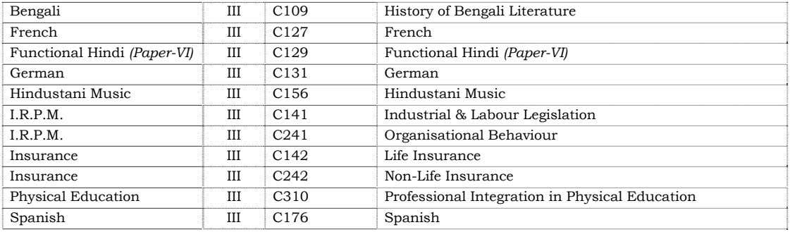 Bengali French Functional Hindi (Paper-VI) German Hindustani Music I.R.P.M. I.R.P.M. Insurance Insurance Physical