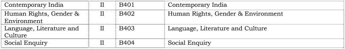 Contemporary India Human Rights, Gender & Environment Language, Literature and Culture Social Enquiry II B401