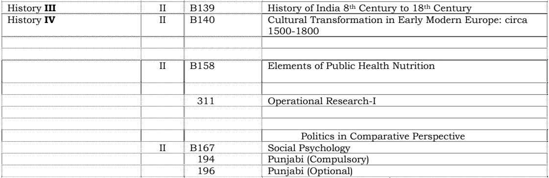 History III II B139 History IV II B140 History of India 8 th Century to