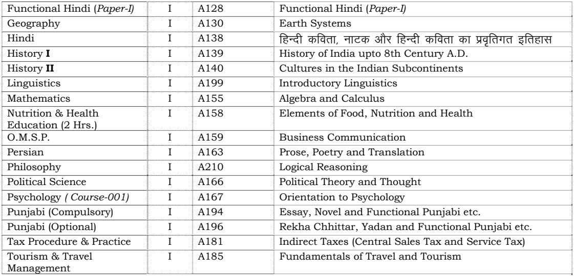 Functional Hindi (Paper-I) Geography Hindi I A128 I A130 Functional Hindi (Paper-I) Earth Systems I