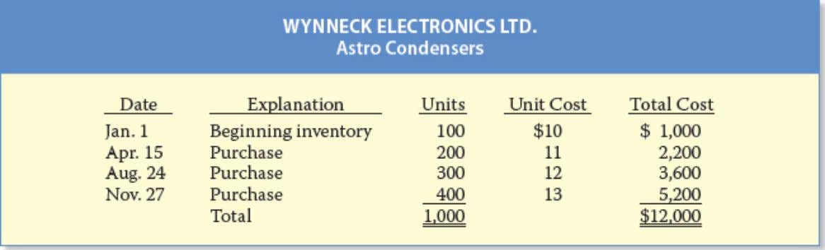 information for one of its products, the Astro Condenser: The company had a total of 1,000