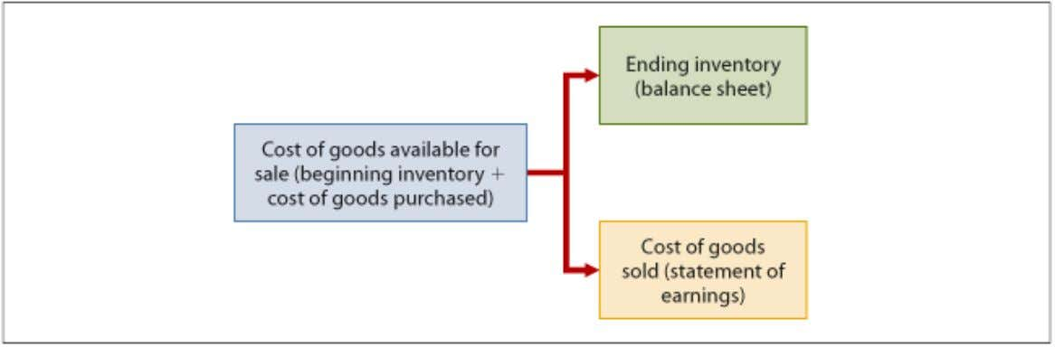 Inventory Costing Illustration 6-2 Allocation of cost of goods available for sale First-In, First-Out (FIFO) The