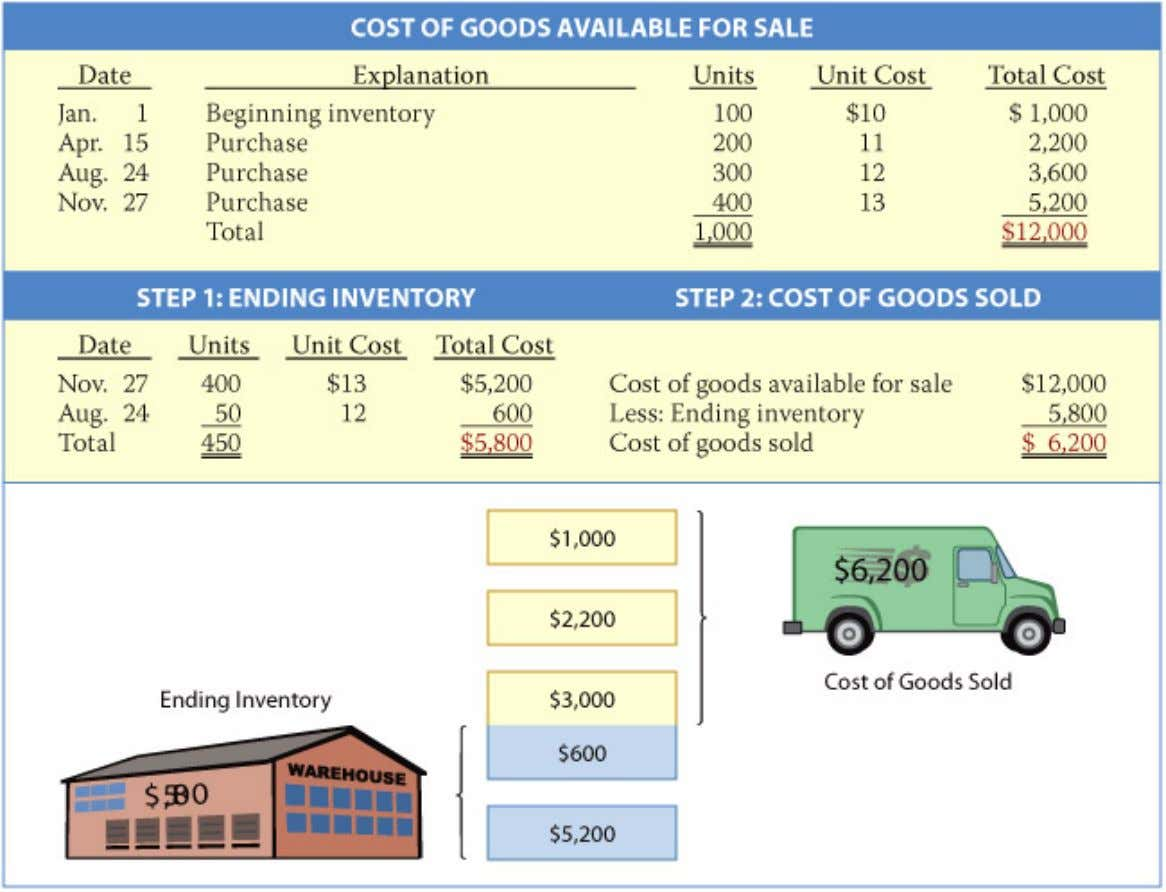 Inventory Costing Illustration 6-3 Periodic system—FIFO The cost flow assumption—FIFO in this case—always indicates