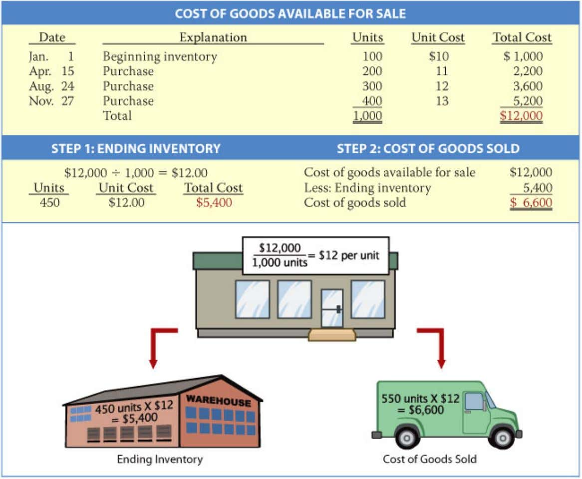 Inventory Costing Illustration 6-5 Periodic system—Average We can verify the cost of goods sold under the