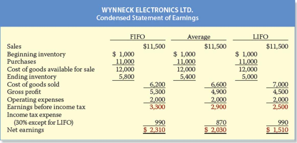 expenses of $2,000, and has an income tax rate of 30%. Illustration 6-7 Comparative effects of