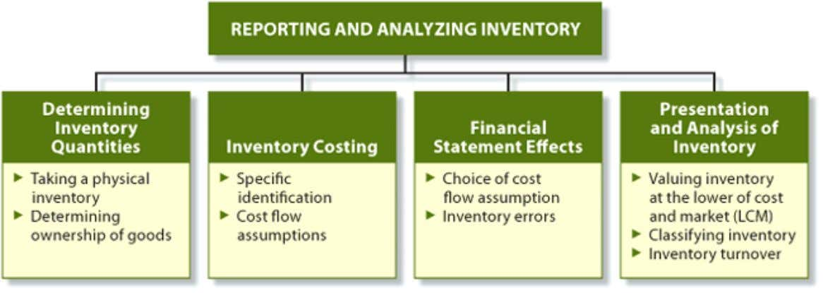 and analyze inventory. The chapter is organized as follows: Copyright © 2008 John Wiley & Sons
