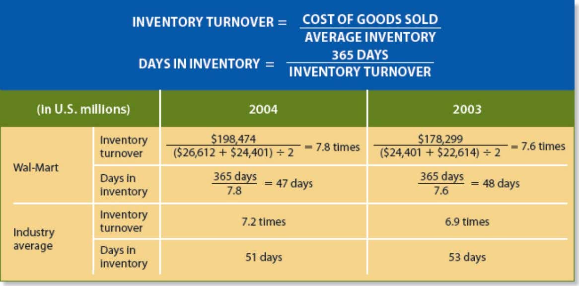 Presentation and Analysis of Inventory Illustration 6-10 Inventory turnover and days in inventory The calculations in