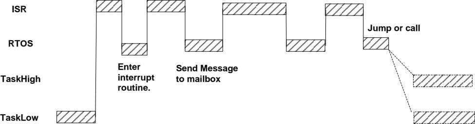 ISR Jump or call RTOS Enter Send Message interrupt TaskHigh to mailbox routine. TaskLow