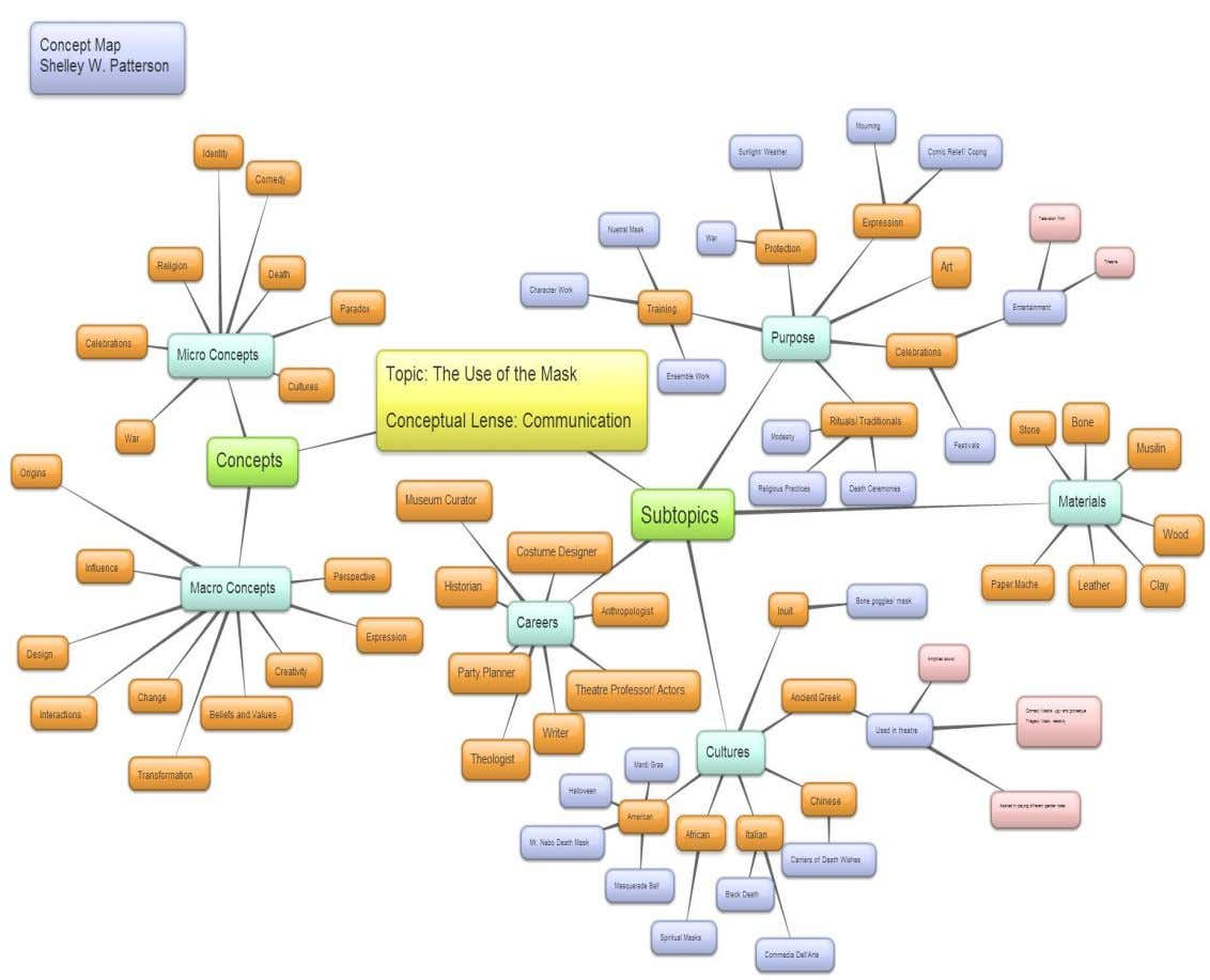 Concept Map Shelley W. Patterson ED UC 578 Page 5