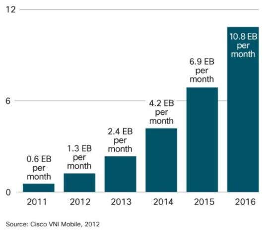 around 1.6 billion subscriptions in 2018. (Fig. 2) [3]. Figure 1. Exabytes per month of mobile