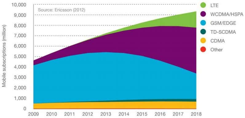 Figure 2. Mobile subscriptions by technology, 2009-2018 [3] Release 10 of the standard, also known
