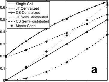 Single Cell 0.6 CS JT Centralized Centralized 0.5 CS JT Monte Semi−distributed Semi−distributed Carlo 0.4