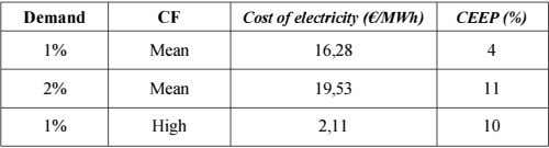 Demand CF Cost of electricity (€1MWh) CEEP(%) 1% Mean 16,28 4 2% Mean 19,53 II