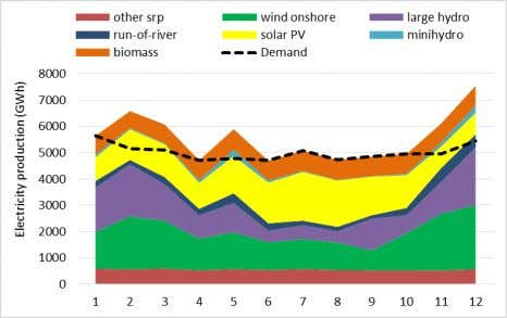 produced during, mainly, low solar radiation months. Figure 2. Electricity production for the last year of