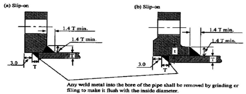 socket weld flanges shall be performed as shown in following  SOCKET JOINT o The pipe