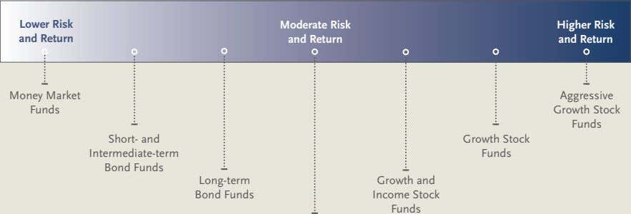 Lower Risk Moderate Risk Higher Risk and Return and Return and Return Money Market Aggressive