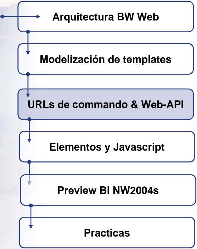Arquitectura BW Web Modelización de templates URLs de commando & Web-API Elementos y Javascript Preview