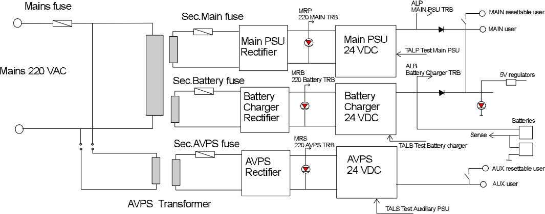 APPENDIX: AM-6000 POWER SUPPLY BLOCK DIAGRAM Input and Output Input voltage 230 Vac with 5A protection