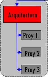 Arquitectura Proy 1 Proy 2 Proy 3