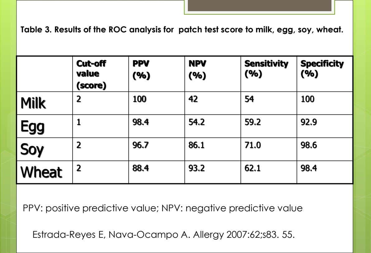 Table 3. Results of the ROC analysis for patch test score to milk, egg, soy,
