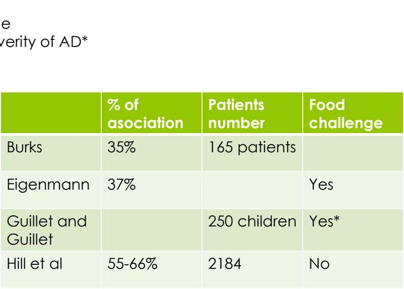 % of asociation Patients Food number challenge Burks 35% 165 patients Eigenmann 37% Yes Guillet