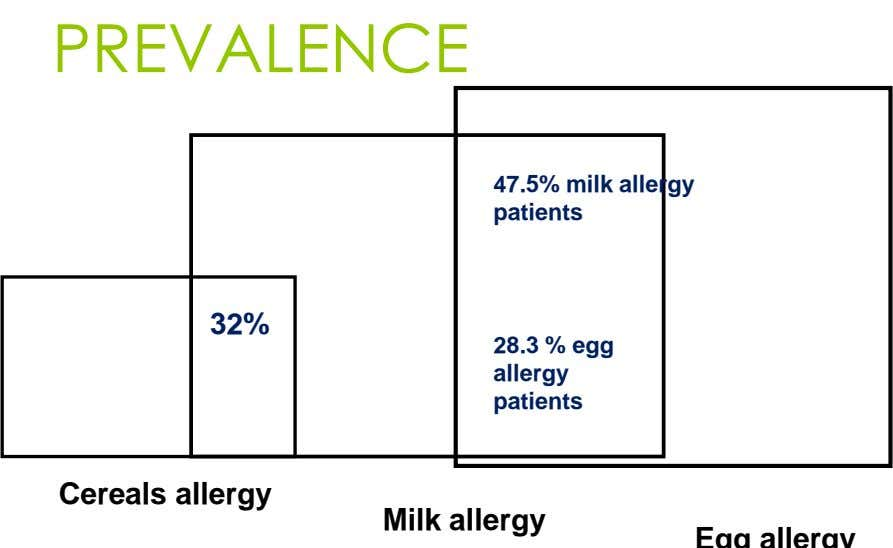 PREVALENCE 47.5% milk allergy patients 32% 28.3 % egg allergy patients Cereals allergy Milk allergy