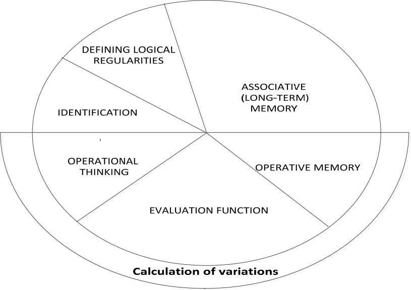memory, operational thinking, and evaluation function. Fig.3 - Structure of Functional (Mental) Preparedness of
